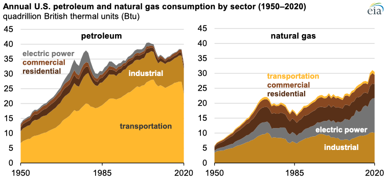 Source: U.S. Energy Information Administration, Monthly Energy Review Note: Electric power sector data include electrical system energy losses.