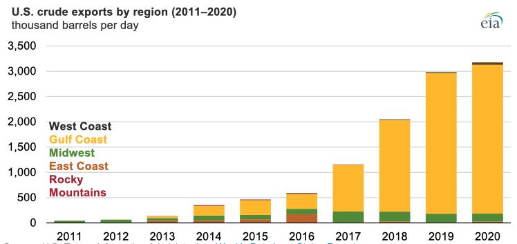 Source: U.S. Energy Information Administration, Weekly Petroleum Status Report