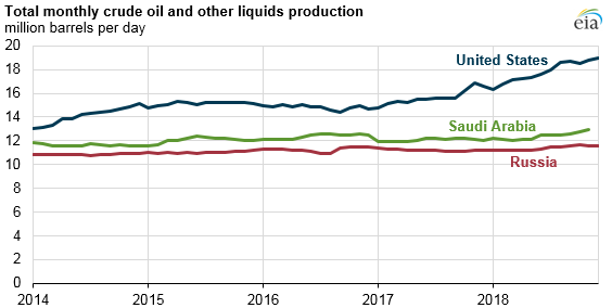 Total monthly crude oil and other liquids production Source: U.S. Energy Information Administration, Short-Term Energy Outlook, December 2018 Note: December 2018 data for the United States and Russia are forecasted; EIA does not publish forecast data for individual OPEC members.