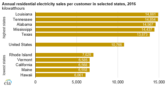 Source: U.S. Energy Information Administration, State Energy Data System and Electric Power Annual