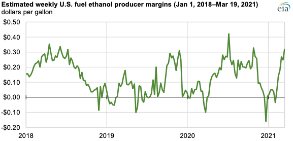 Source: U.S. Energy Information Administration, based on Thomson-Reuters data