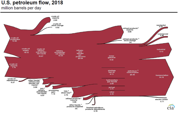 U.S. petroleum flow, 2018 Source: U.S. Energy Information Administration, Monthly Energy Review