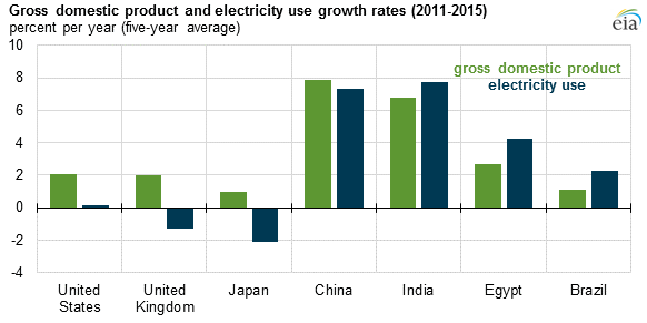 Source: U.S. Energy Information Administration, World Bank