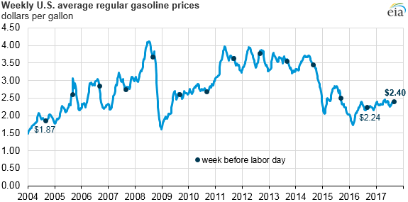 Source: U.S. Energy Information Administration, Gasoline and Diesel Fuel Update