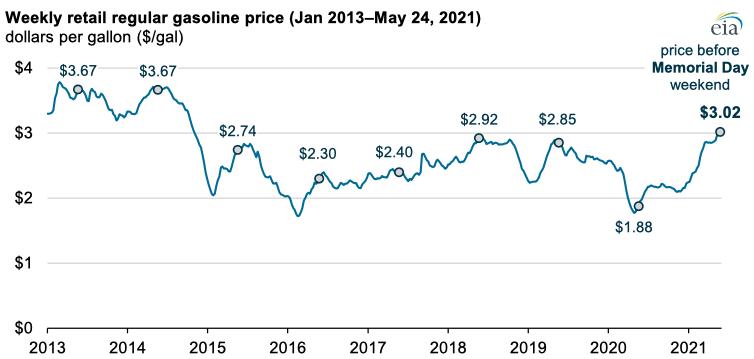 Source: U.S. Energy Information Administration, Gasoline and Diesel Fuel Update