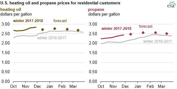 Source: U.S. Energy Information Administration, State Heating Oil and Propane Program, Short-Term Energy Outlook