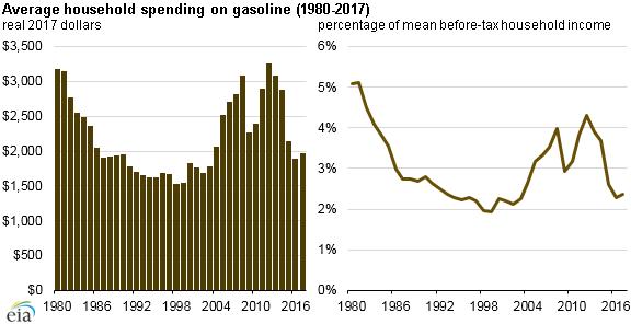 Source: U.S. Energy Information Administration, Short-Term Energy Outlook, and U.S. Census Bureau and Bureau of Labor Statistics