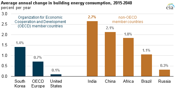 Source: U.S. Energy Information Administration, International Energy Outlook 2017 Reference case