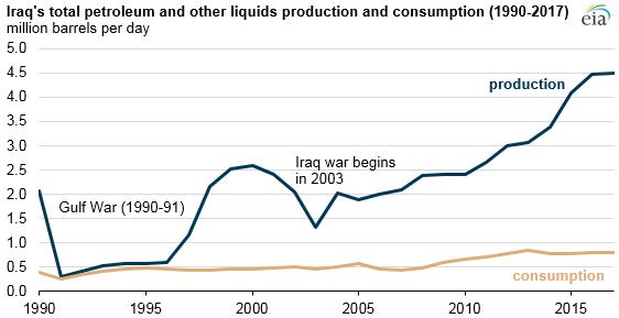 Source: U.S. Energy Information Administration, International Energy Statistics