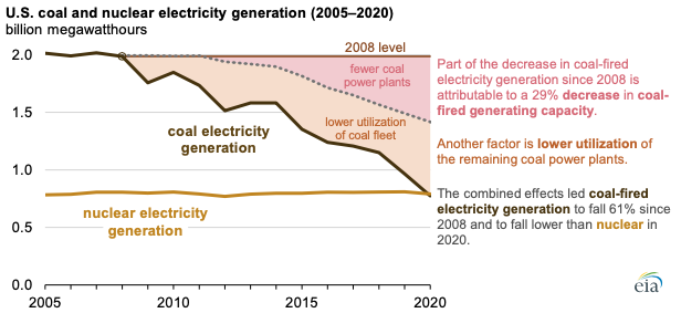 Source: U.S. Energy Information Administration, Electric Power Monthly and State Electricity Profiles Note: The dotted gray line represents a counterfactual electricity generation calculation that assumes the coal fleet's capacity factor remained constant at its 2008 level.