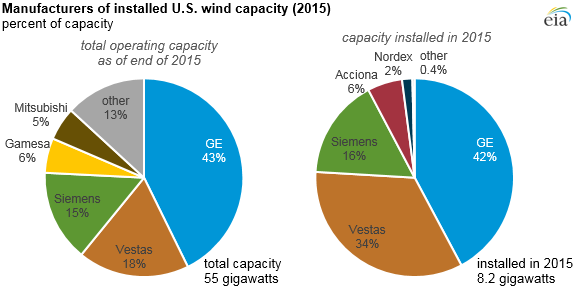 Source: U.S. Energy Information Administration, EIA Form-860 Note: Reported data are for each wind plant's predominant turbine manufacturer.