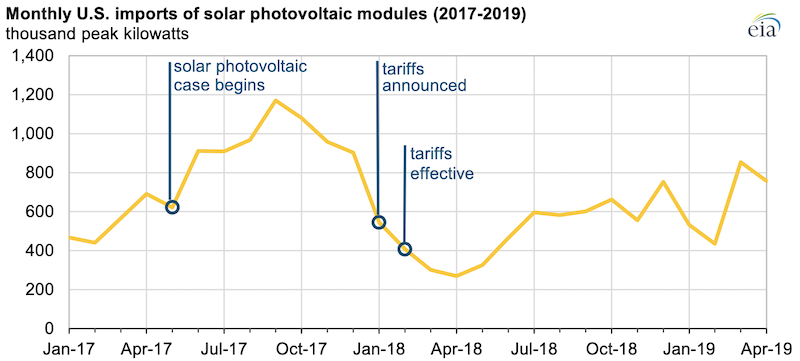 Source: U.S. Energy Information Administration, Form EIA-63B, Monthly Solar Photovoltaic Module Shipments Report