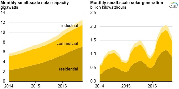 Source: U.S. Energy Information Administration, Monthly Electric Utility Sales and Revenue