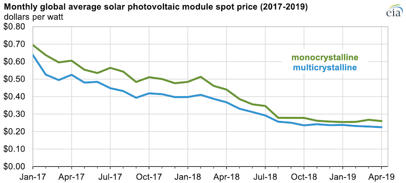 Source: U.S. Energy Information Administration, based on Bloomberg New Energy Finance, Spot Price Index Note: The average spot price for PV modules includes all companies participating in the Bloomberg survey regardless of region or type of participant.