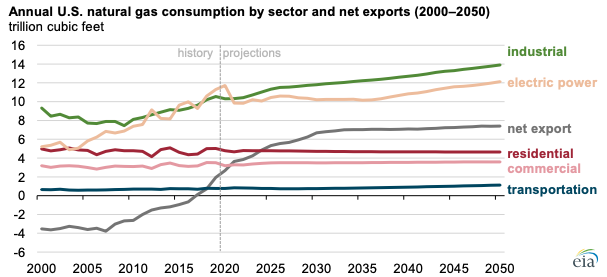 Source: U.S. Energy Information Administration, Annual Energy Outlook 2021, Reference case