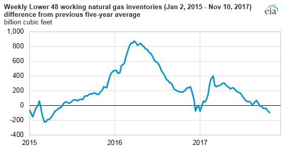 Source: U.S. Energy Information Administration, Weekly Natural Gas Storage Report