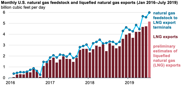 Source: U.S. Department of Energy, LNG Reports; and Bloomberg L.P.