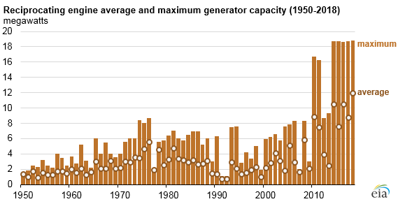 Source: U.S. Energy Information Administration, Preliminary Monthly Electric Generator Inventory, January 2019