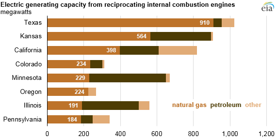 Source: U.S. Energy Information Administration, Preliminary Monthly Electric Generator Inventory, January 2019 Note: Other includes landfill gas, biomass, and other gas.
