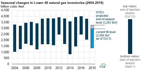 Source: U.S. Energy Information Administration, Weekly Natural Gas Storage Report, Short-Term Energy Outlook