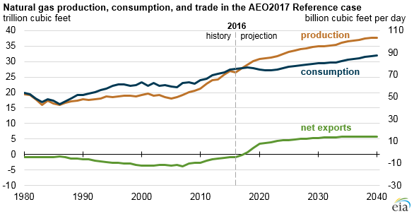 Natural Resource Consumption Statistics In The United States