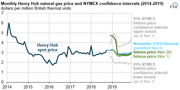 Source: U.S. Energy Information Administration, based on Thomson Reuters, CME Group, and Short-Term Energy Outlook Note: Confidence interval derived from options market information for the five trading days ending Nov 1, 2018. Intervals not calculated for months with sparse trading in near-the-money options contracts.