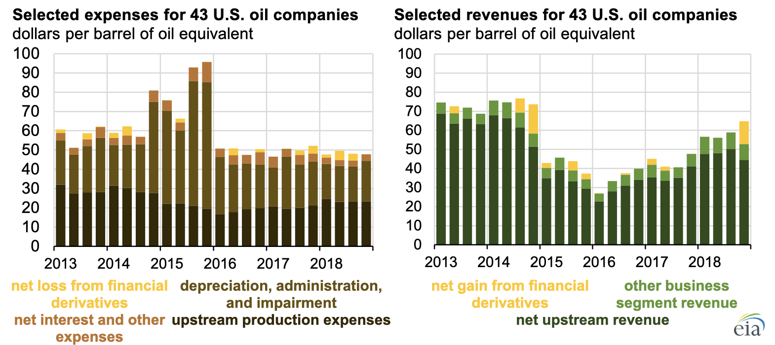 Source: U.S. Energy Information Administration, based on Evaluate Energy