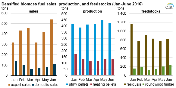 Source: U.S. Energy Information Administration, Densified Biomass Fuel Report Note: Data for February through June are preliminary.