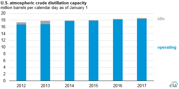 Source: U.S. Energy Information Administration, Refinery Capacity Report
