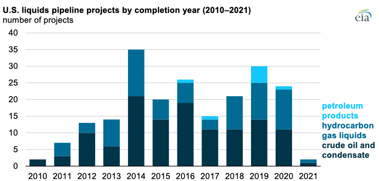 Source: U.S. Energy Information Administration, Liquids Pipeline Projects Database Note: Data for 2021 are from January to April.