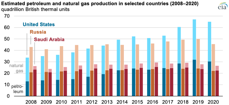 Source: U.S. Energy Information Administration, International Energy Statistics Note: Petroleum includes crude oil, condensate, and natural gas plant liquids.