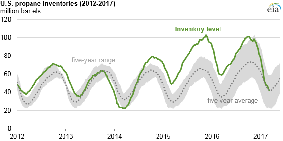 Source: U.S. Energy Information Administration, Weekly Petroleum Supply Report Note: Inventories include propane/propylene for fuel use only.