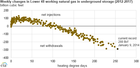Source: U.S. Energy Information Administration, Weekly Natural Gas Storage Report, and data from the National Oceanic and Atmospheric Administration