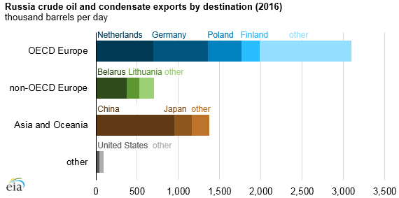 Source: U.S. Energy Information Administration, based on Russian export statistics and country import statistics from Global Trade Tracker Note: OECD is the Organization for Economic Cooperation and Development.