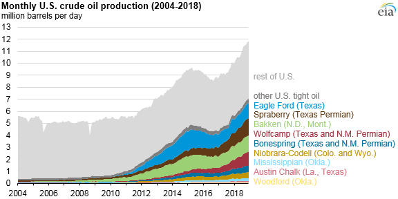 Source: U.S. Energy Information Administration, Natural Gas Monthly, Petroleum Supply Monthly, and Short-Term Energy Outlook, and DrillingInfo