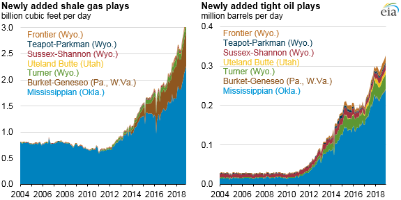 Source: U.S. Energy Information Administration, derived from DrillingInfo