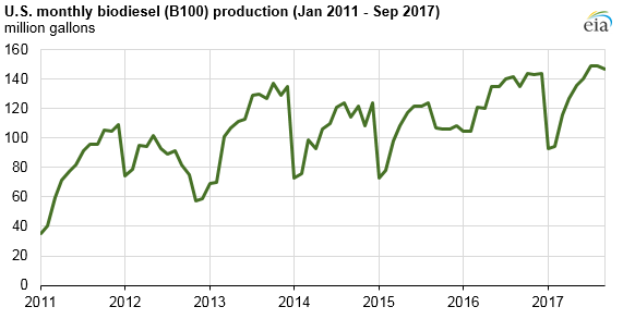 Source: U.S. Energy Information Administration, Monthly Biodiesel Production Report