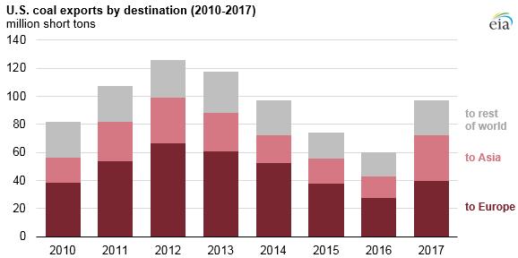 Source: U.S. Energy Information Administration, Quarterly Coal Report, and U.S. Census Bureau