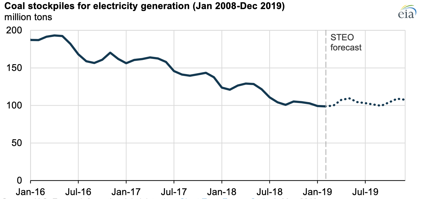 Source: U.S. Energy Information Administration, Short-Term Energy Outlook, May 2019
