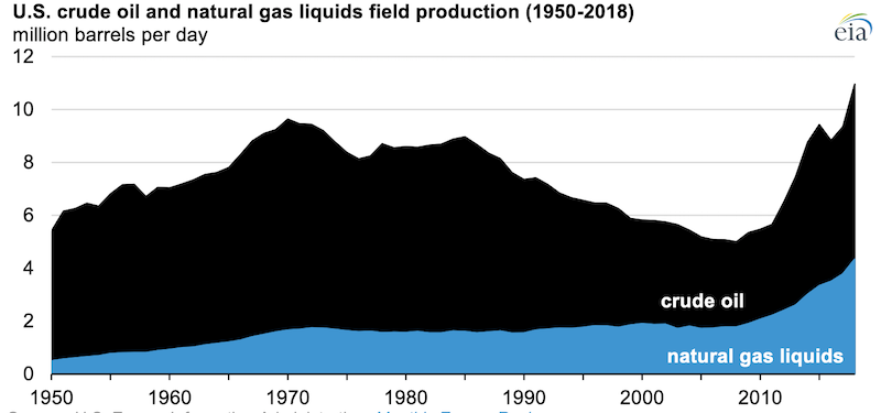 Source: U.S. Energy Information Administration, Monthly Energy Review Note: Crude oil production includes lease condensate.