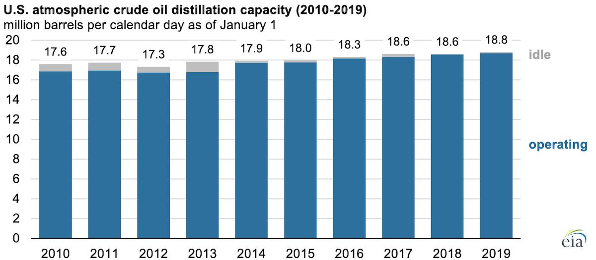 Fonte: Administração de Informações sobre Energia dos EUA, Relatório de Capacidade de Refinaria