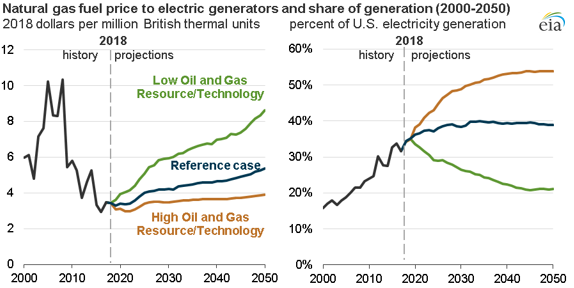 Source: U.S. Energy Information Administration, Annual Energy Outlook 2019