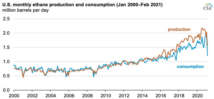 Source: U.S. Energy Information Administration, Petroleum Supply Monthly, April 2021