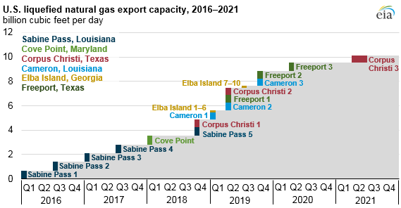 Source: U.S. Energy Information Administration, company investor presentations