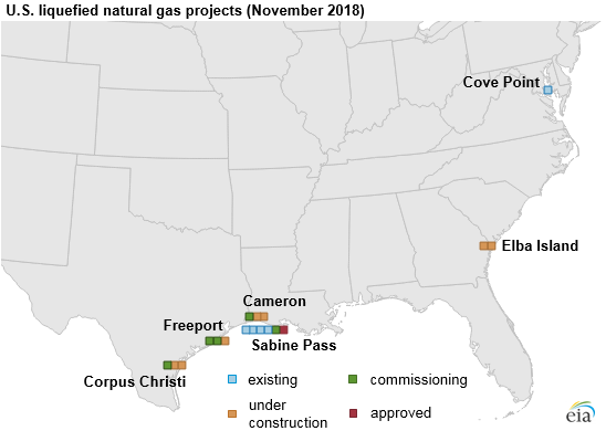 Source: U.S. Energy Information Administration, company investor presentations Note: Each square represents one LNG train, with the exception of Elba Island, which will deploy 10 small-scale modular liquefaction units sequentially in two phases.