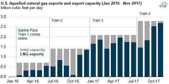 Source: U.S. Energy Information Administration, Natural Gas Monthly (data for October and November 2017 are EIA estimates based on tanker loads)