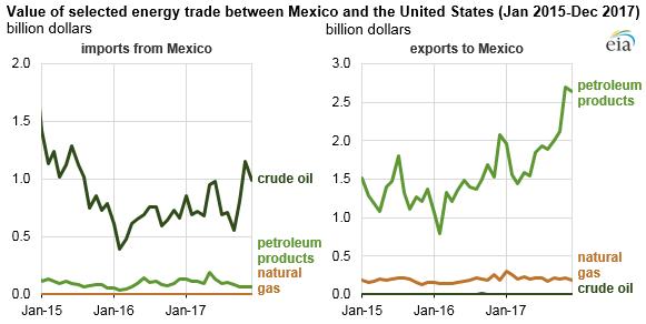 Source: U.S. Energy Information Administration, based on U.S. Census Bureau