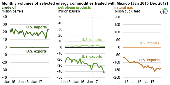 Source: U.S. Energy Information Administration, Petroleum Supply Monthly and Natural Gas Monthly