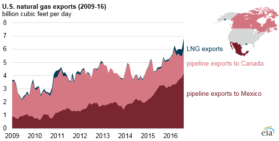 Source: U.S. Energy Information Administration, Natural Gas Monthly