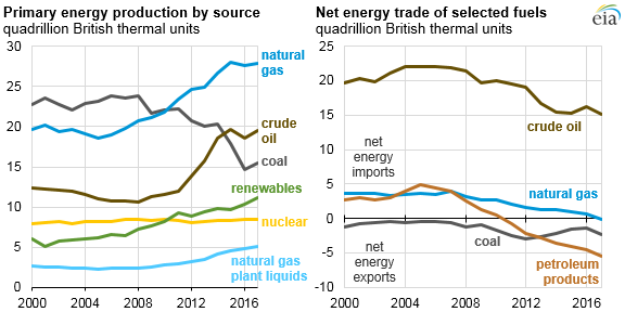 Source: U.S. Energy Information Administration, Monthly Energy Review, Table 1.4a & 1.4b